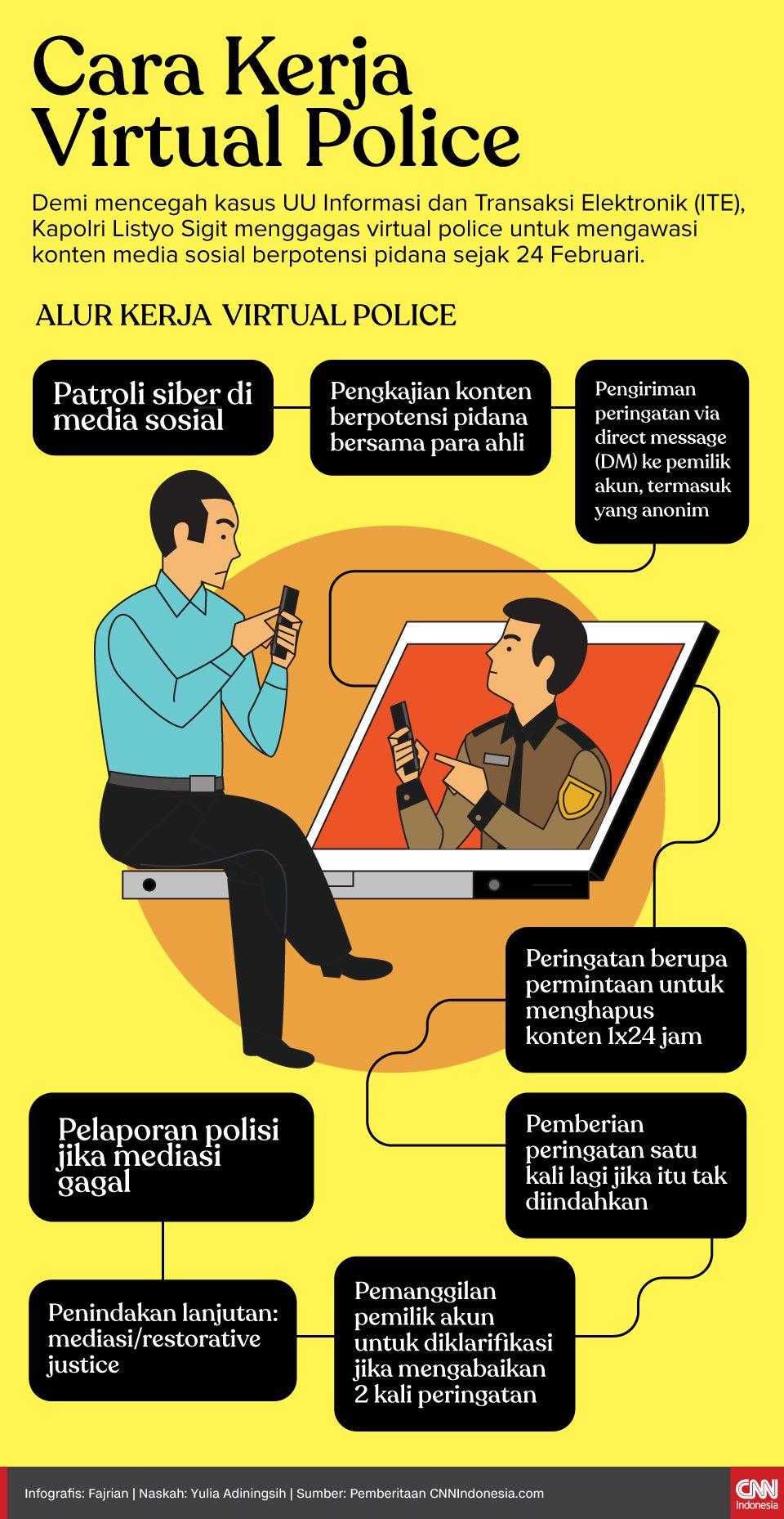 Infografis Cara Kerja Virtual Police