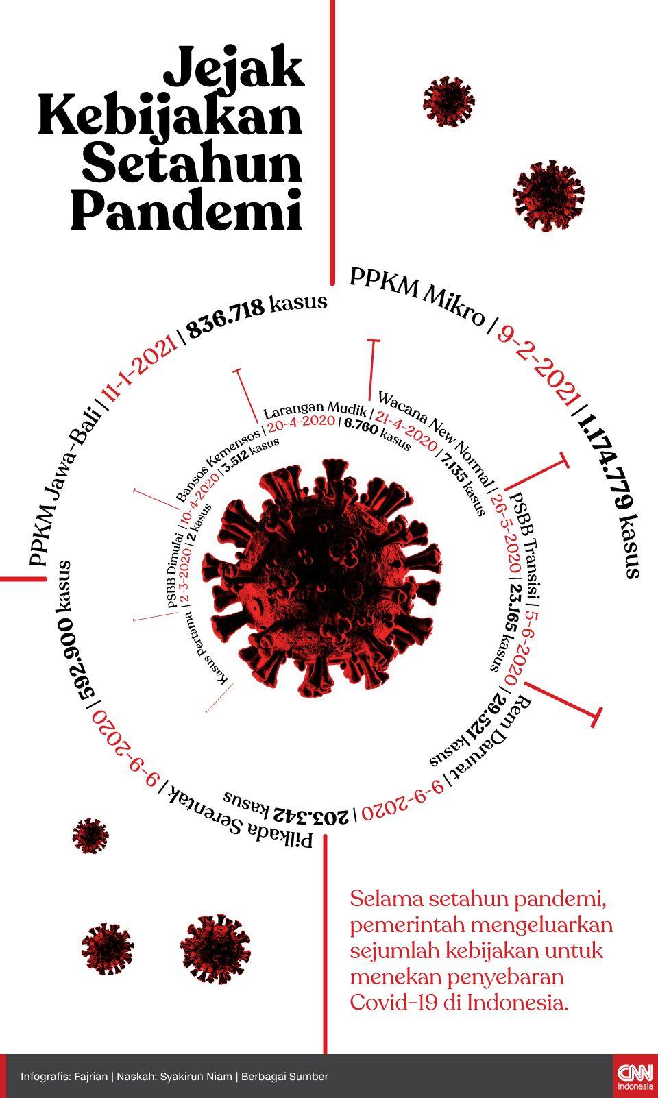 Infografis Jejak Kebijakan Setahun Pandemi