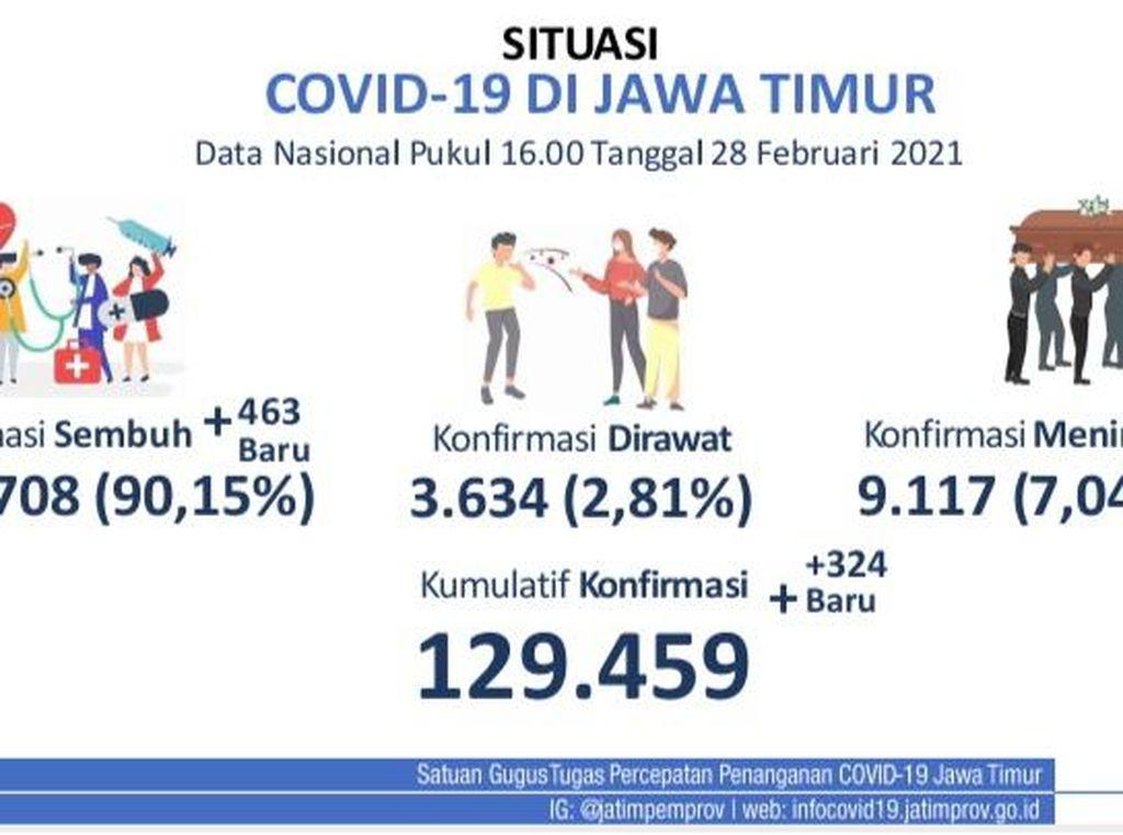 Kasus Positif COVID-19 Tambah 324, Satgas Jatim: Terendah Sejak November 2020