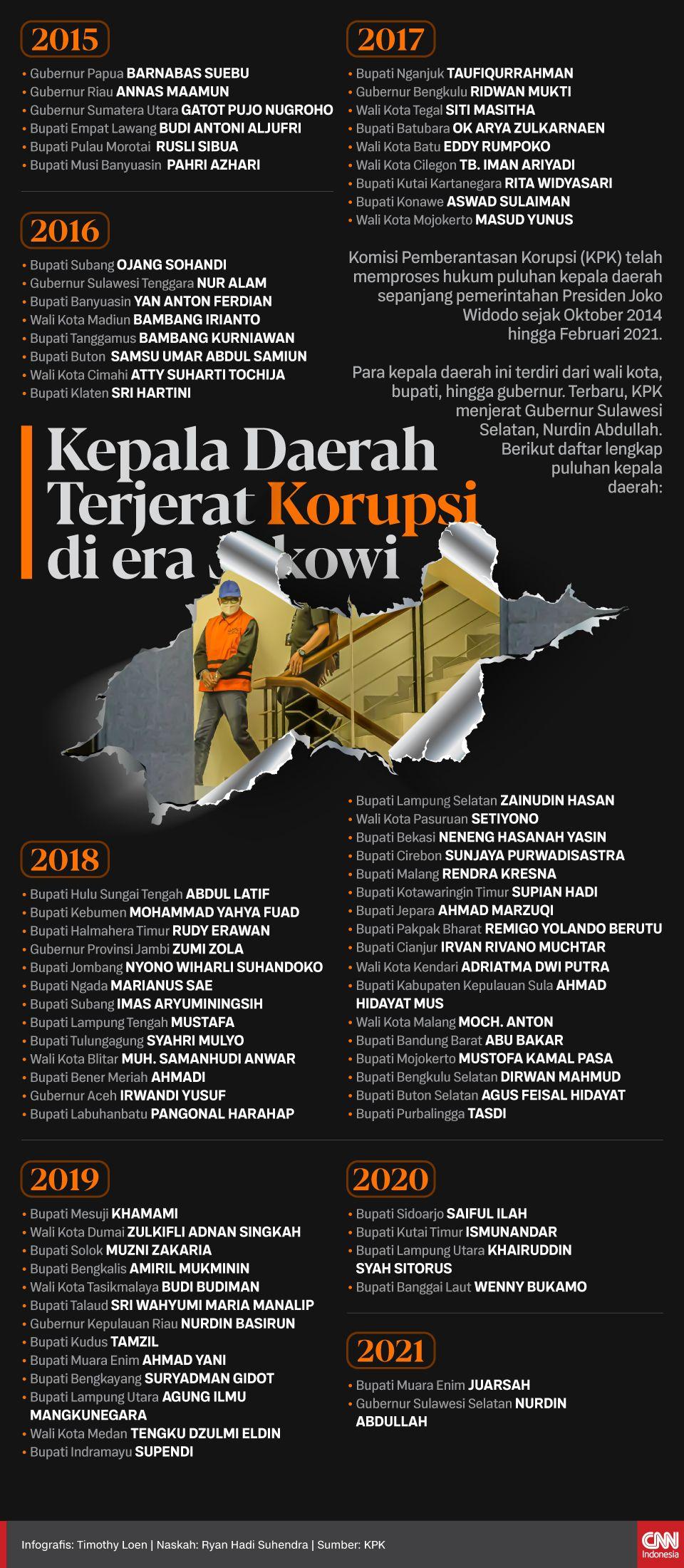 Infografis Kepala Daerah Terjerat Korupsi di era Jokowi