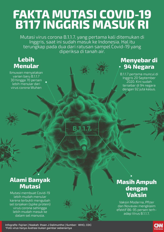 Infografis fakta mutasi covid-19 B117 Inggris masuk RI