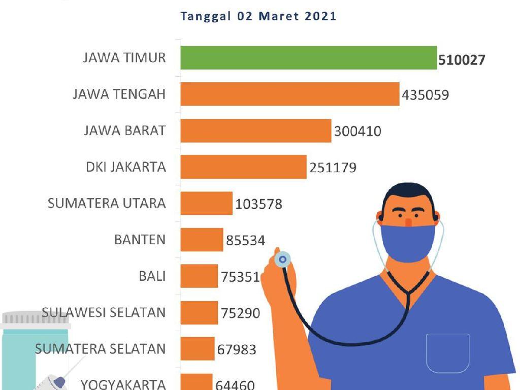 Terbanyak di Indonesia, 510.027 Warga Jatim Sudah Divaksin COVID-19