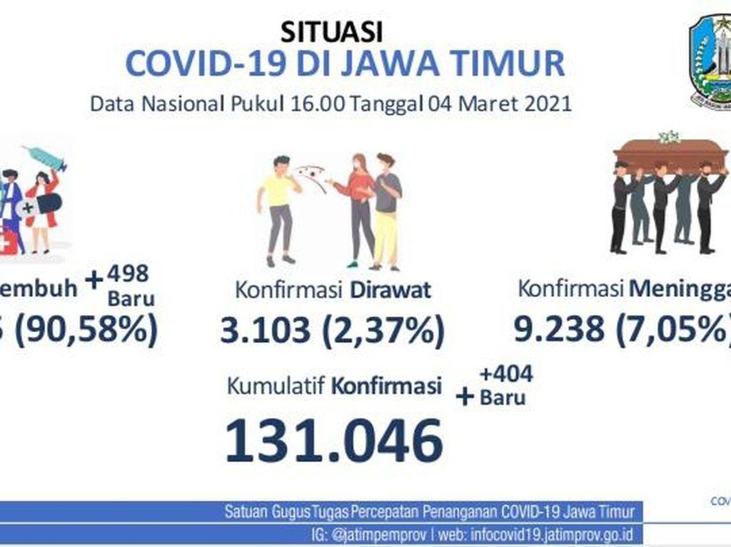 Kasus Aktif COVID-19 di 38 Kabupaten/Kota Jatim, Simak Detailnya