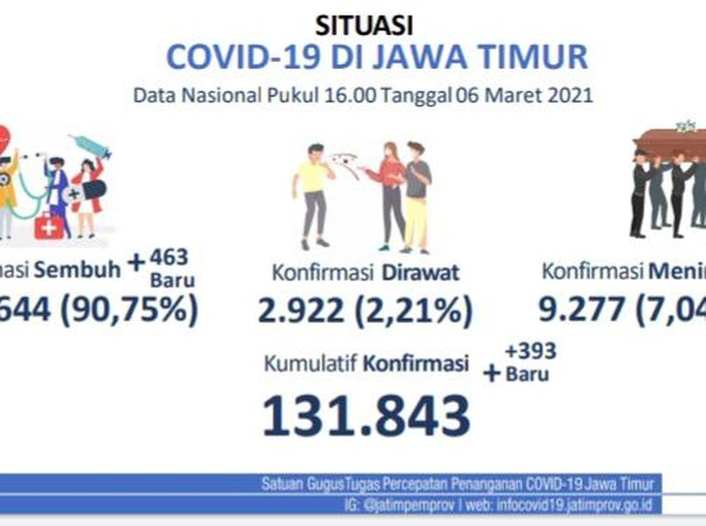 Kasus COVID-19 di Jatim Tambah 393, yang Sembuh Hari Ini 463 Orang
