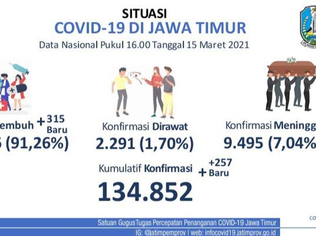 Jatim Tambah 257 Kasus Baru COVID-19, Terendah sejak 17 November 2020