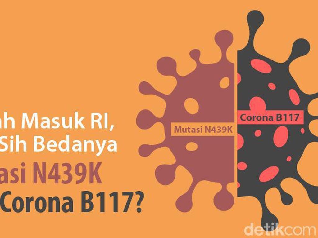Sama-sama Ada di Indonesia, Ini Bedanya Mutasi N439K Vs Varian B117 Corona