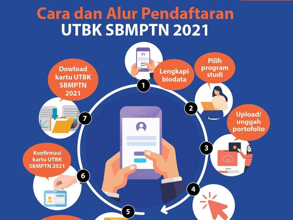 Cara dan Alur Pendaftaran UTBK SBMPTN 2021