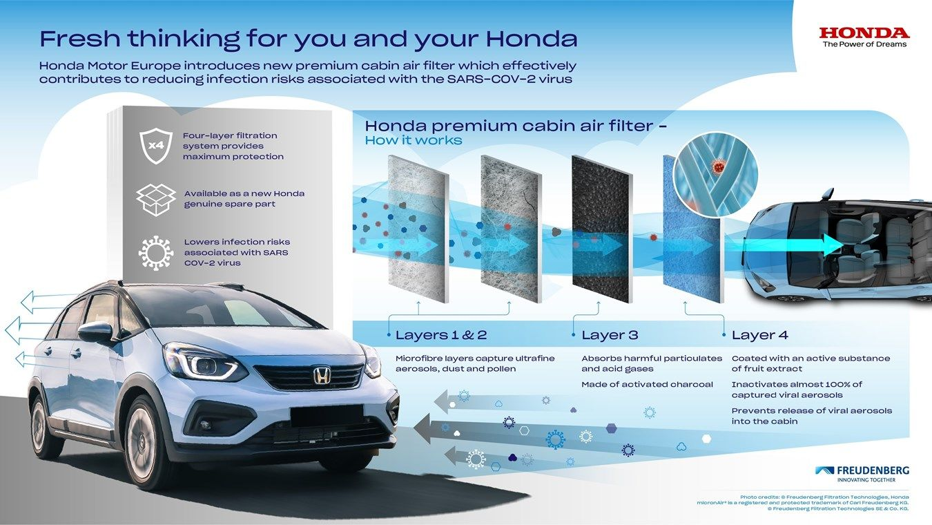HONDA MOTOR EUROPE INTRODUCES NEW PREMIUM CABIN AIR FILTER WHICH EFFECTIVELY CONTRIBUTES TO REDUCING INFECTION RISKS ASSOCIATED WITH THE SARS-COV-2 VIRUS