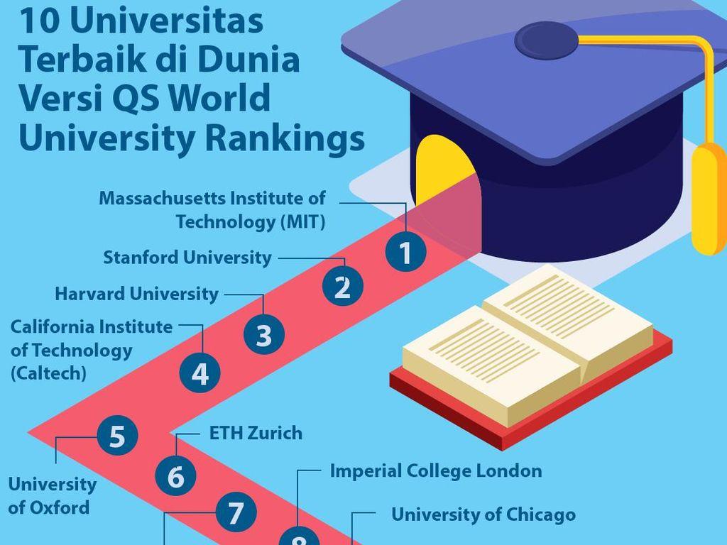 10 Universitas Terbaik di Dunia Versi QS World University Rankings