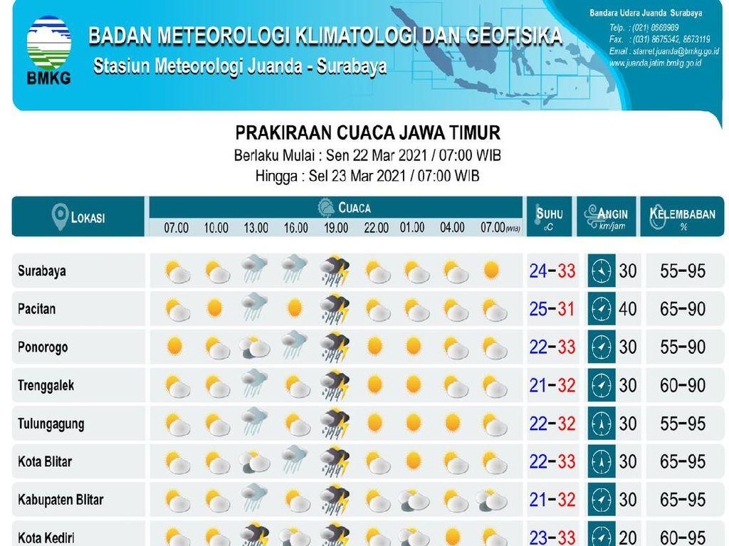 Waspada! BMKG Prediksi Sejumlah Daerah di Jatim Diguyur Hujan