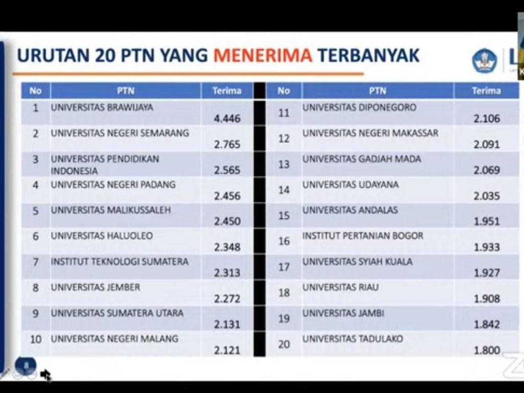 3 PTN di Jatim Masuk Daftar Penerima Mahasiswa Terbanyak dalam SNMPTN 2021