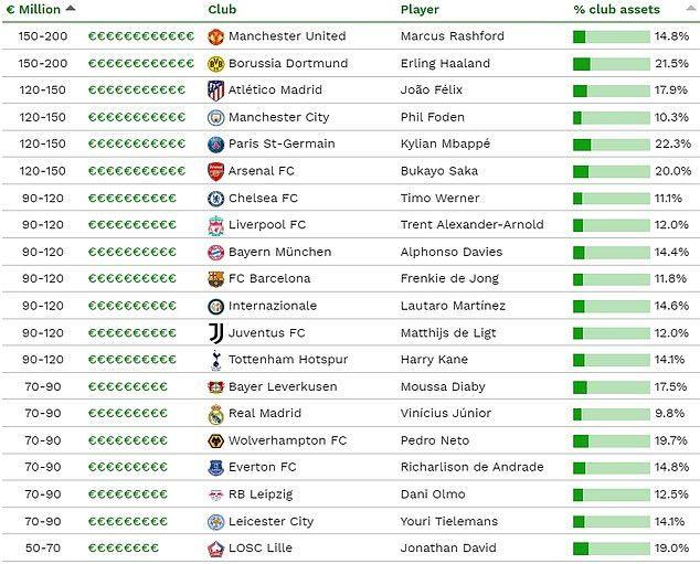 Daftar pemain termahal Eropa saat ini