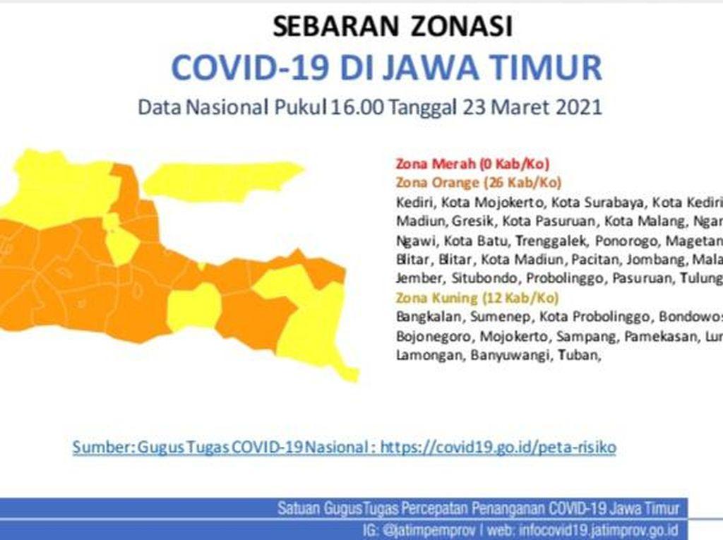 Tak Ada Zona Merah COVID-19 di Jatim, 26 Daerah Oranye dan 12 Kuning