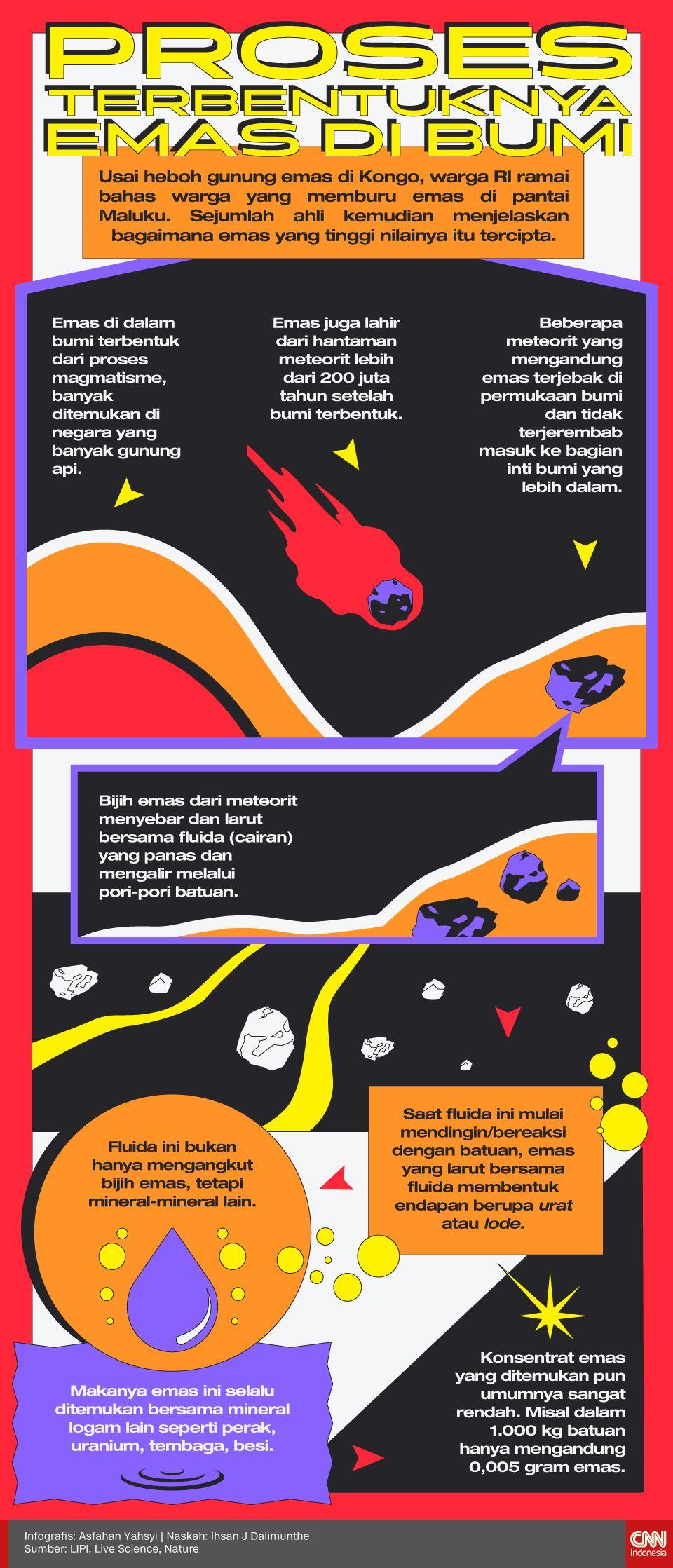 Infografis Proses Terbentuknya Emas di Bumi