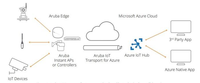 Aruba Microsoft Azure