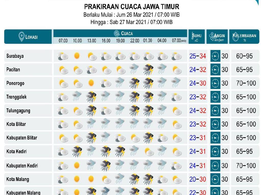 BMKG Prediksi Sejumlah Daerah di Jatim Diguyur Hujan, Hati-hati Yo Rek!