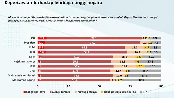Rilis survei Charta Politika tentang lembaga paling dipercaya masyarakat