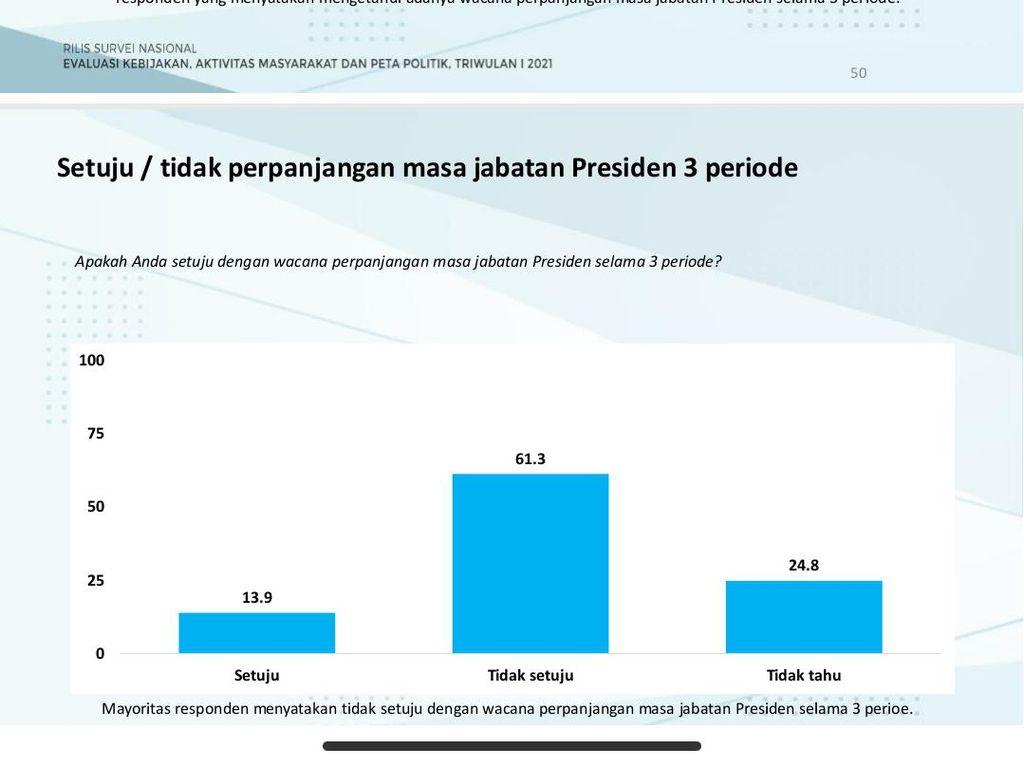 Survei: Mayoritas Warga Tak Setuju Presiden 3 Periode