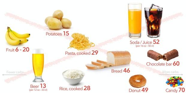 Makanan tinggi karbohidrat yang perlu dihindari.