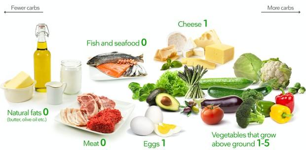 Makanan rendah karbohidrat.