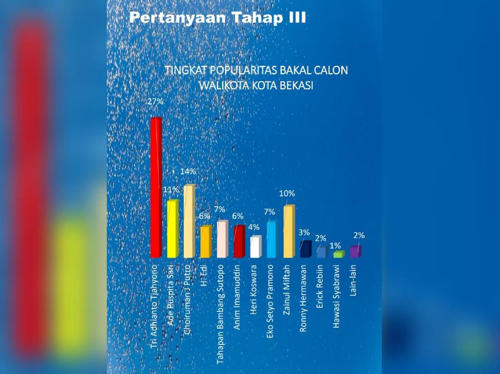Survei Bakal Calon Walikota Bekasi 2022, Tri Adhianto Teratas