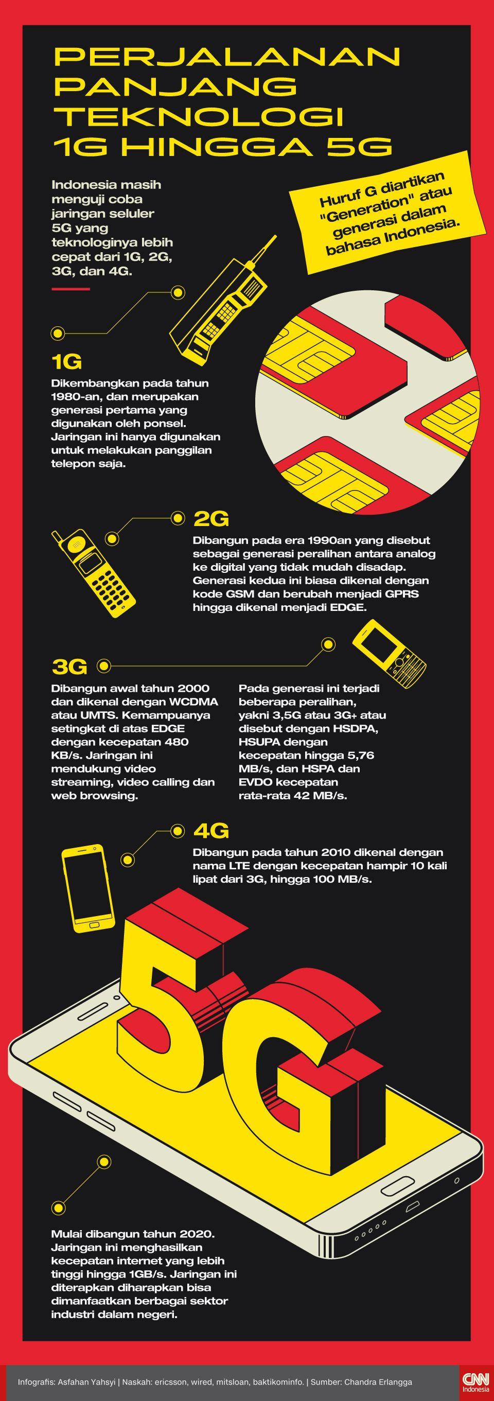 Infografis Perjalanan Panjang Teknologi 1G Hingga 5G