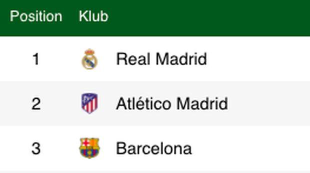 Klasemen Liga Spanyol 3 besar