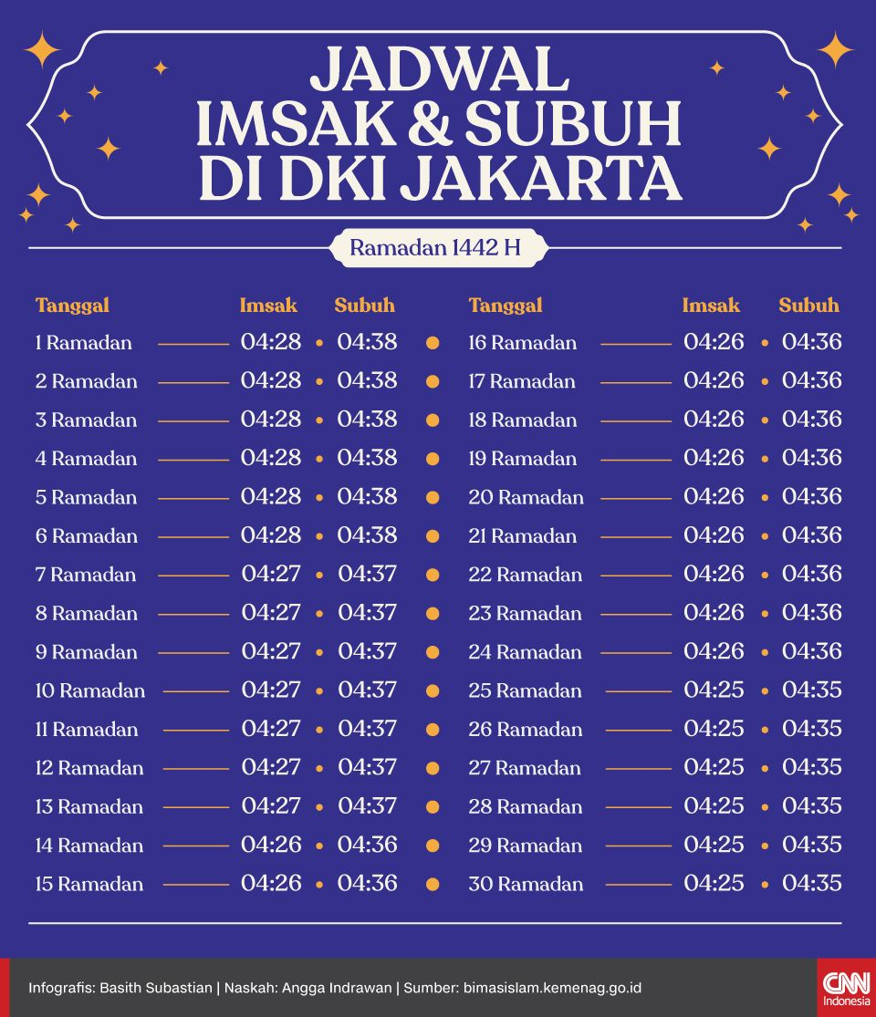 Infografis Jadwal Imsak 2021