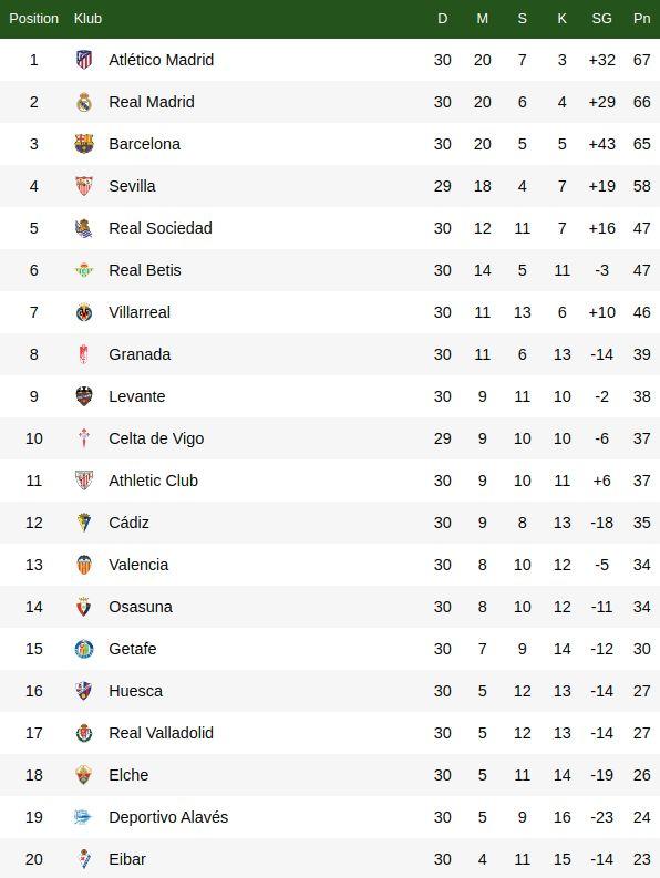 Klasemen Liga Spanyol pekan ke-30.
