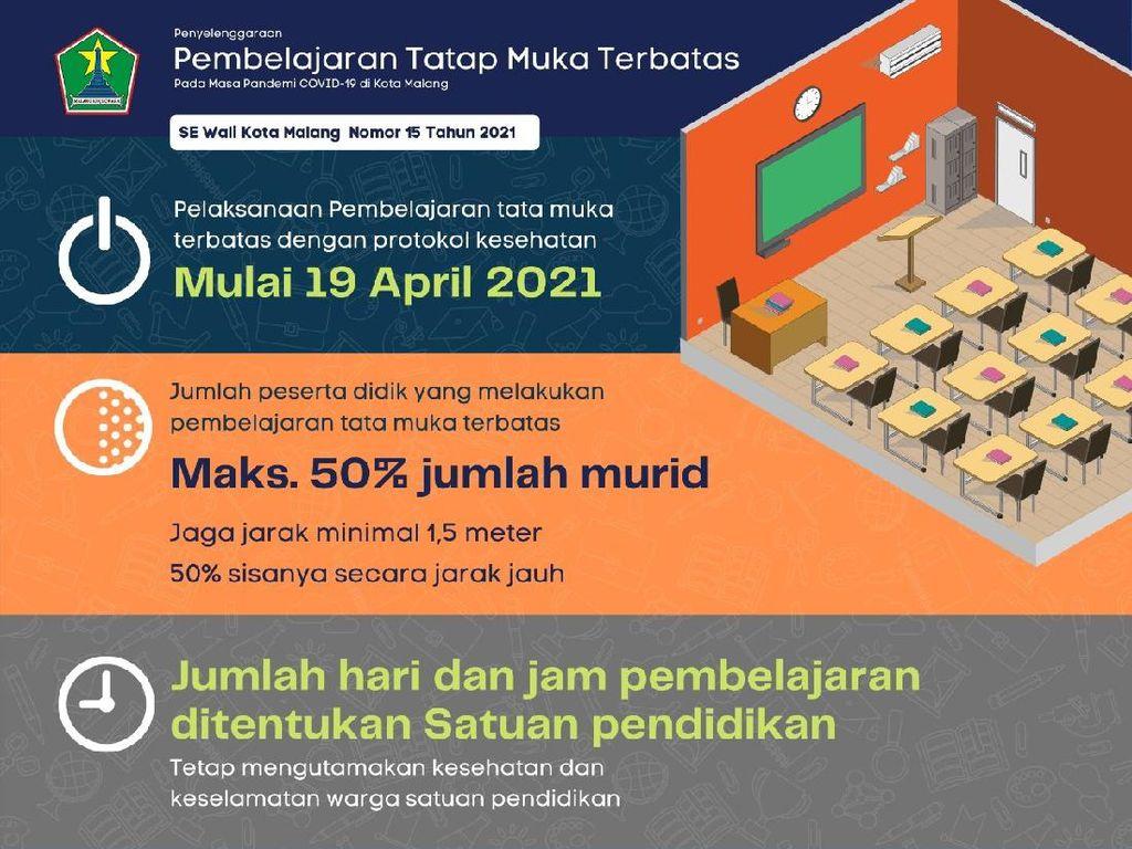 Kota Malang Akan Gelar Sekolah Tatap Muka 19 April 2021