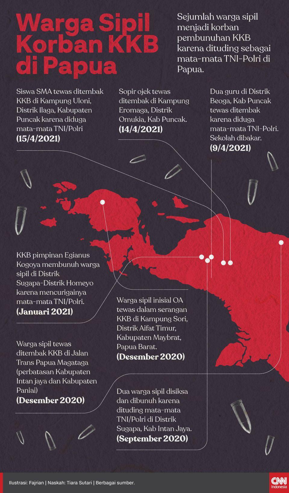 Infografis Warga sipil korban KKB di Papua