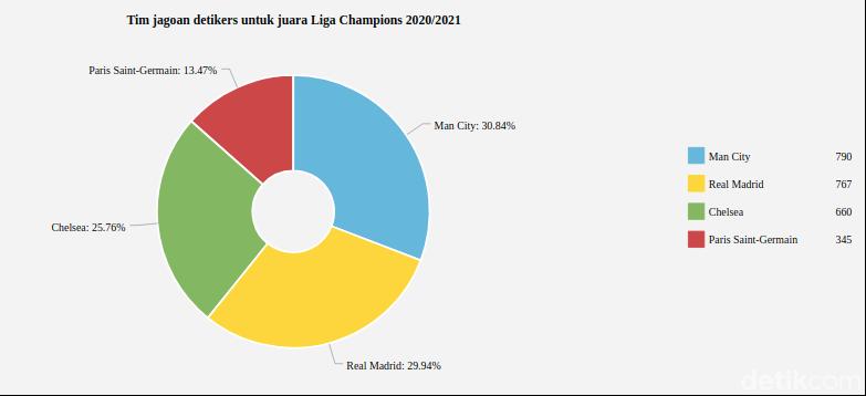 Hasil polling favorit juara Liga Champions 2020/2021 versi detikers.