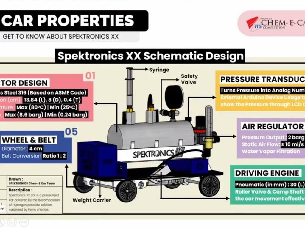 Tim Spektronics ITS Pertahankan Juara Chem-E-Car Internasional