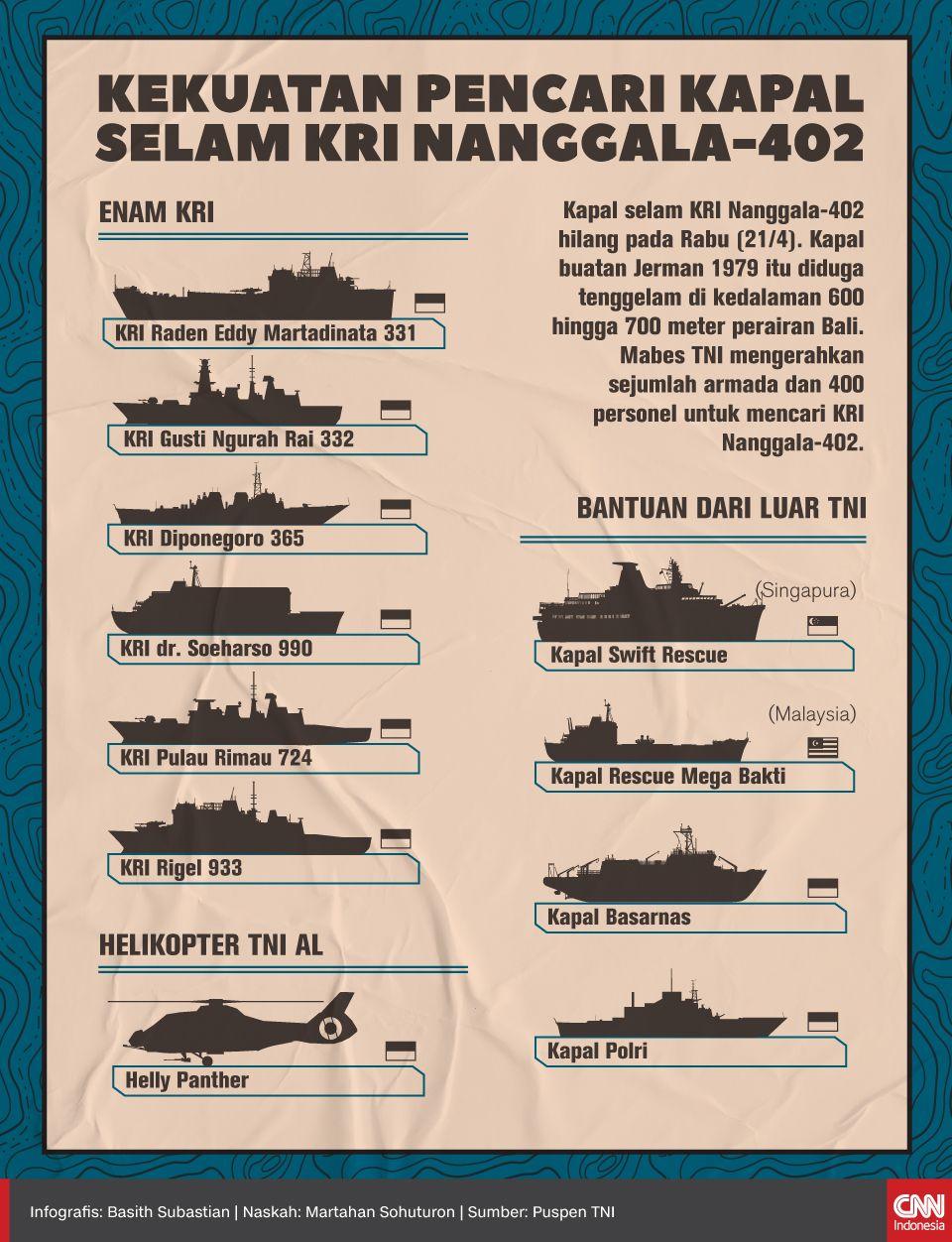 Infografis Kekuatan Pencari Kapal Selam KRI Nanggala-402