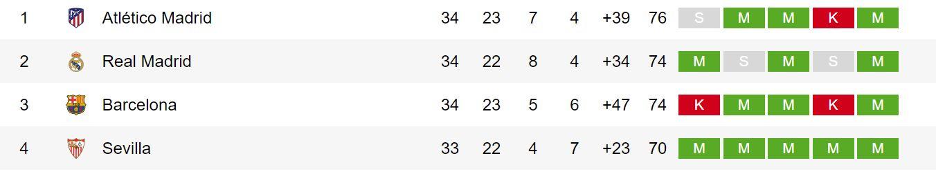 Klasemen Liga Spanyol 4 besar 2020/2021