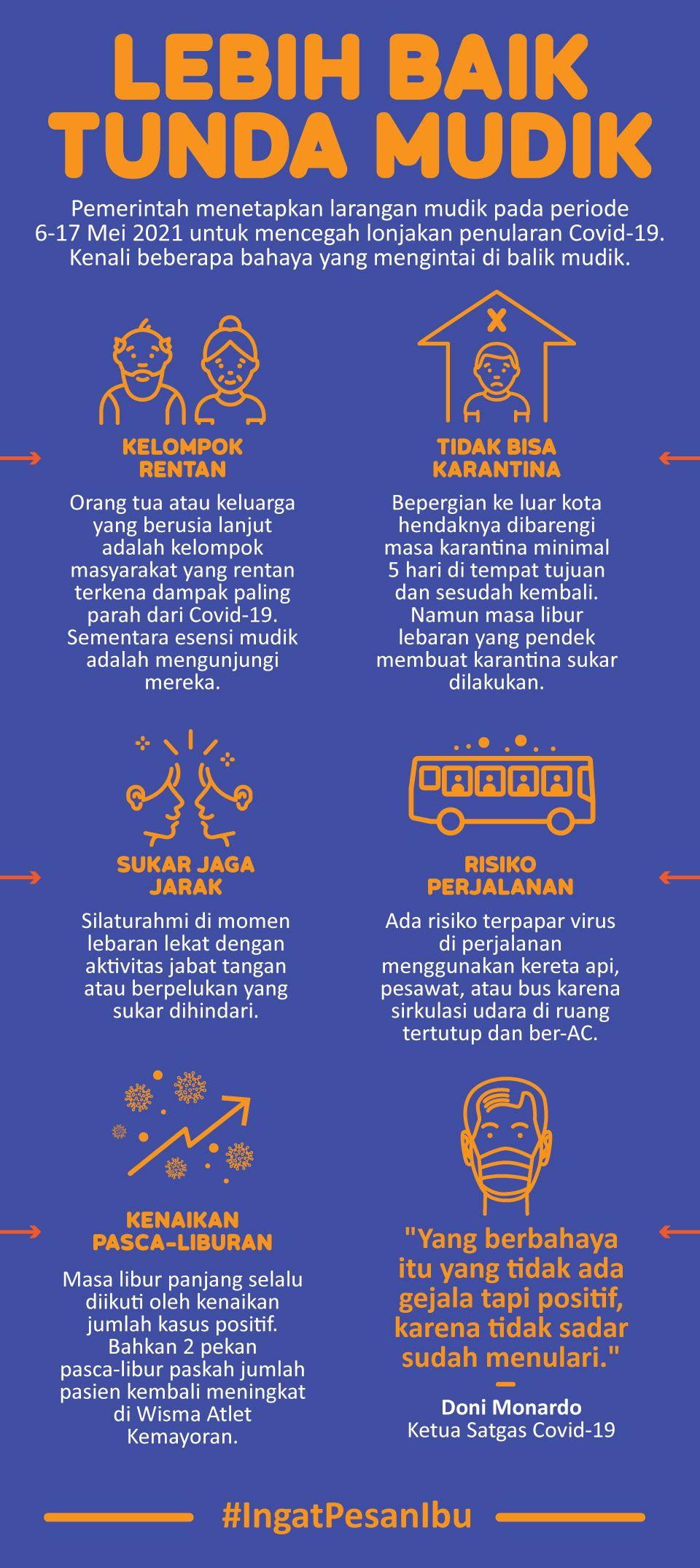Infografis lebih baik tunda mudik (Satgas Covid-19)