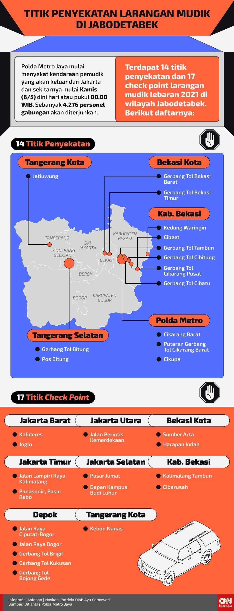 Infografis Titik Penyekatan Larangan Mudik di Jabodetabek new