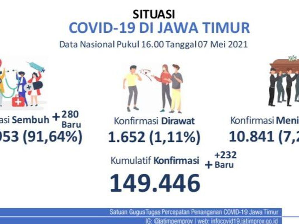 Kasus COVID-19 di Jatim Naik Turun Namun Cenderung Melandai