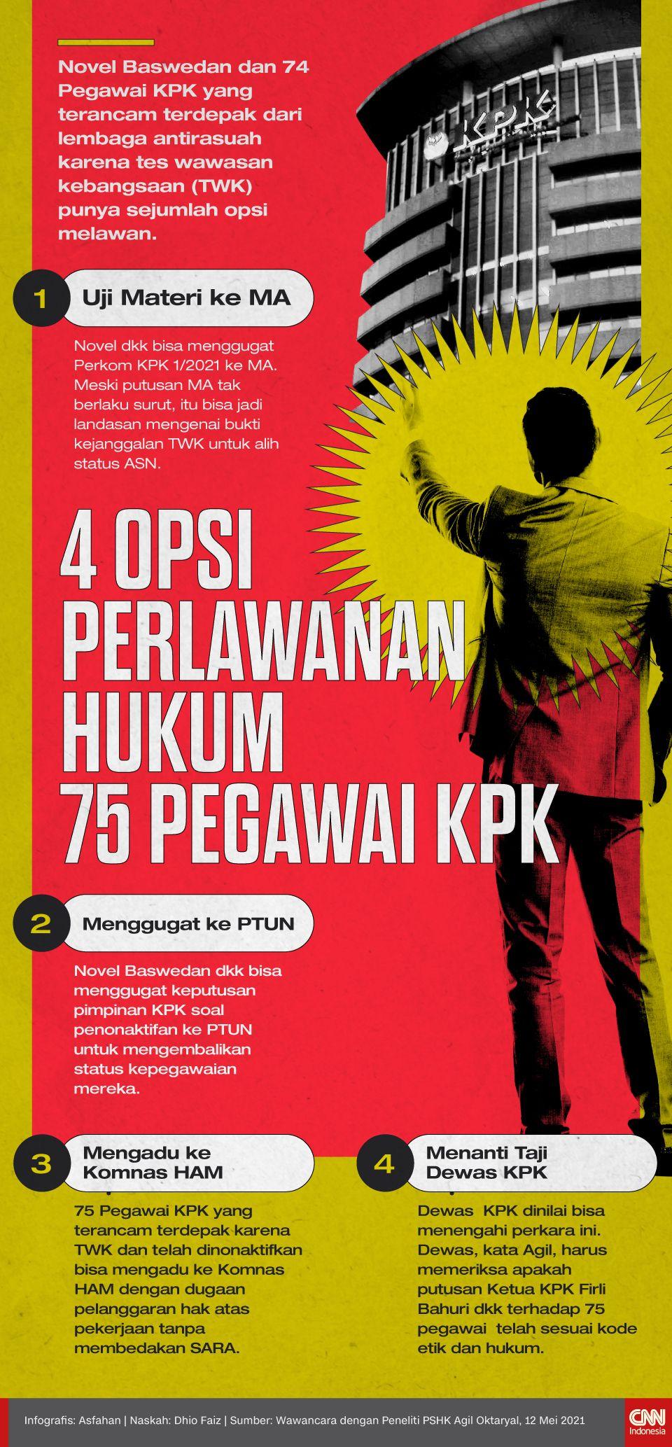 Infografis 4 Opsi Perlawanan Hukum 75 Pegawai KPK