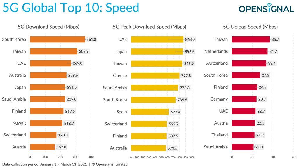 Opensignal memetakan kemajuan jaringan 5G di banyak sekali negara di seluruh dunia.