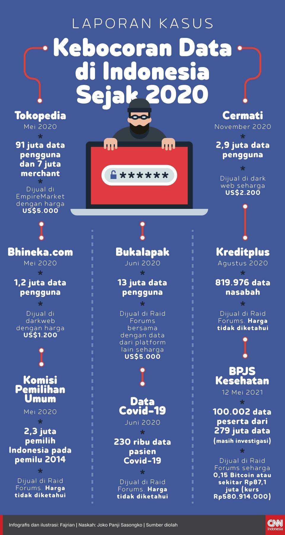 Infografis Kecoboran Data di Indonesia Sejak 2020