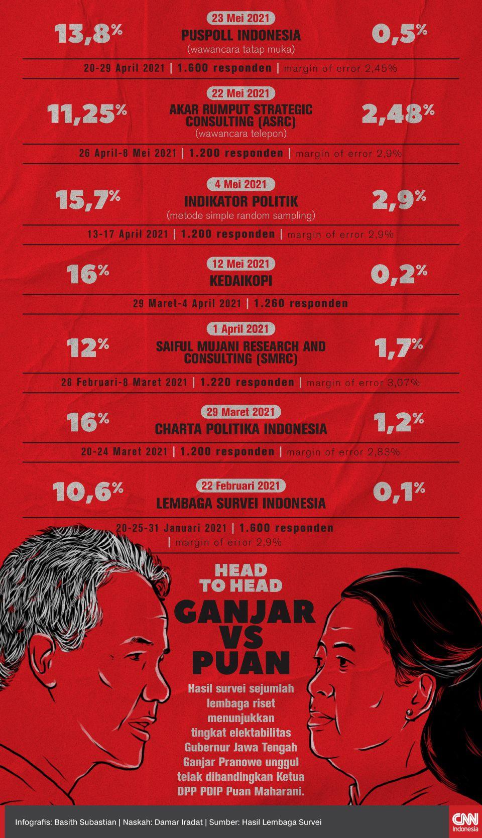 Infografis Head to Head Ganjar vs Puan