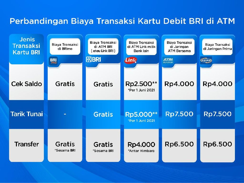 Cek Nih! Daftar Biaya Transaksi BRI di ATM