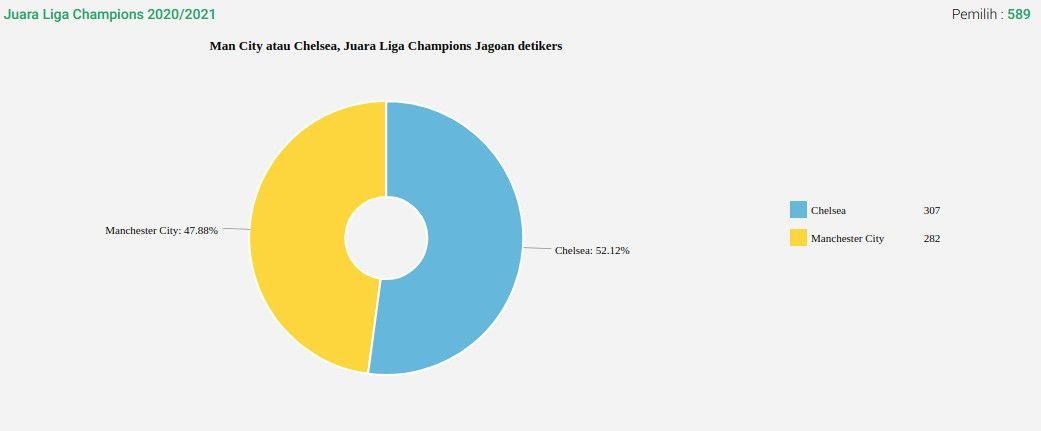 Hasil Polling Final Liga Champions: detikers memprediksi Chelsea mengungguli Man City.