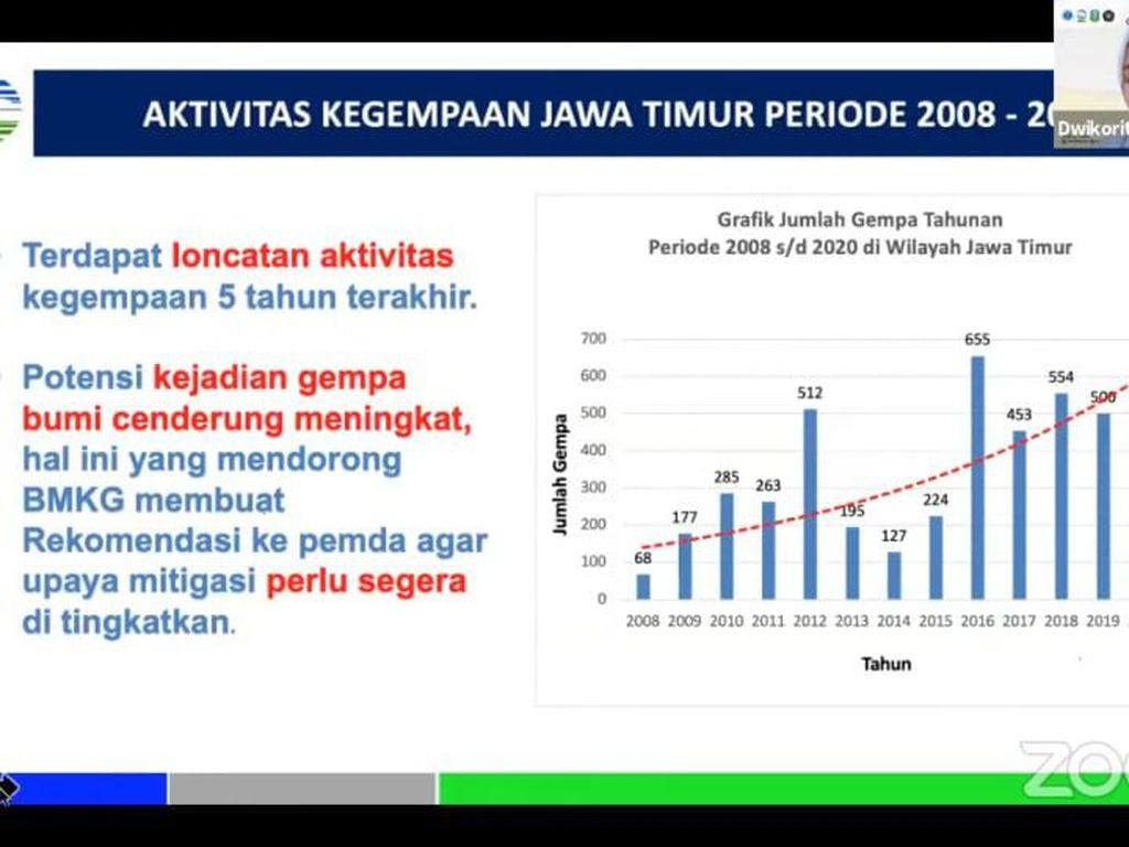 Ada Potensi Gempa-Tsunami Jawa Timur, Pakar Ingatkan Rumus Mitigasi 20-20-20
