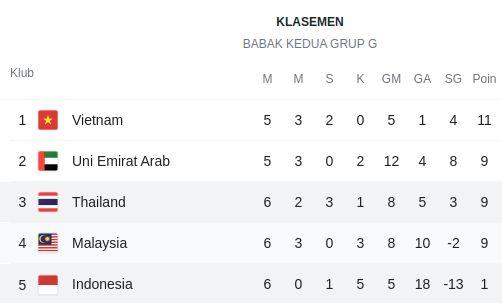 Kualifikasi Piala Dunia