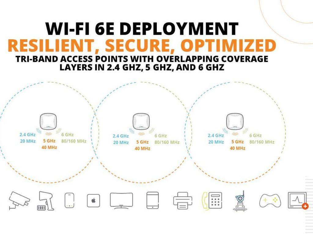 Aruba Punya Solusi WiFi 6E Kelas Enterprise