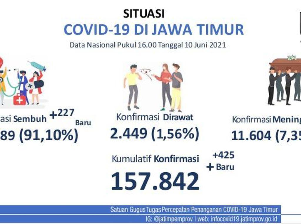 Kasus COVID-19 di Jawa Timur Terus Naik
