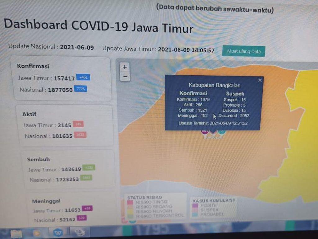 COVID-19 di Bangkalan Masih Menggila, Sehari Terdeteksi 80 Orang Positif
