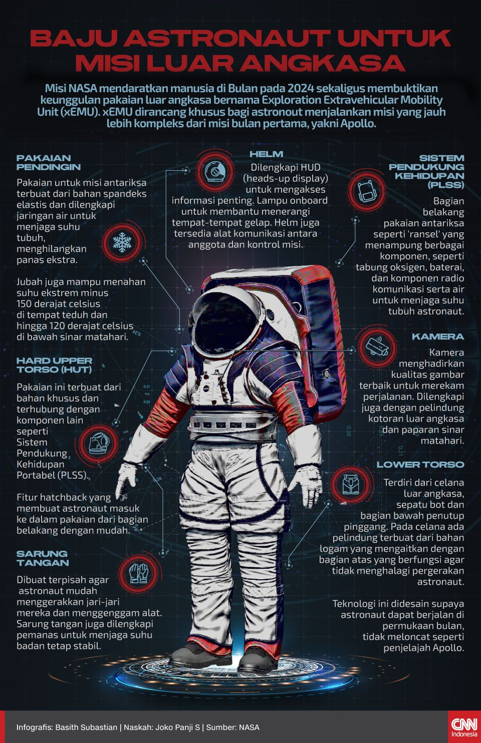 Infografis Baju Astronaut untuk Misi Luar Angkasa